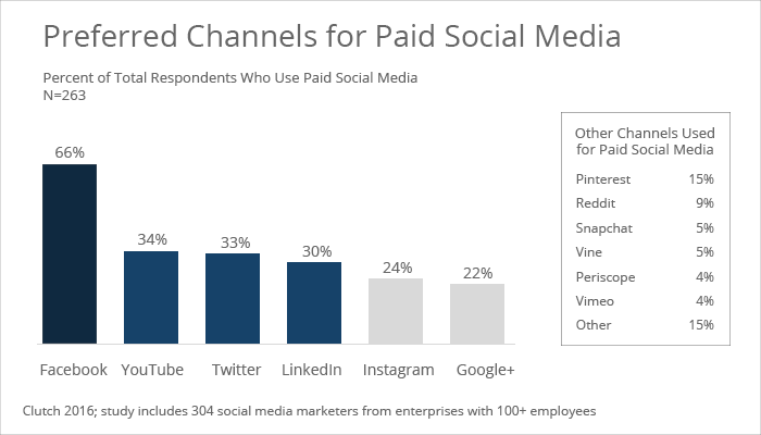 Top 3 social media channels for paid social - Clutch's 2016 Social Media Marketing Survey