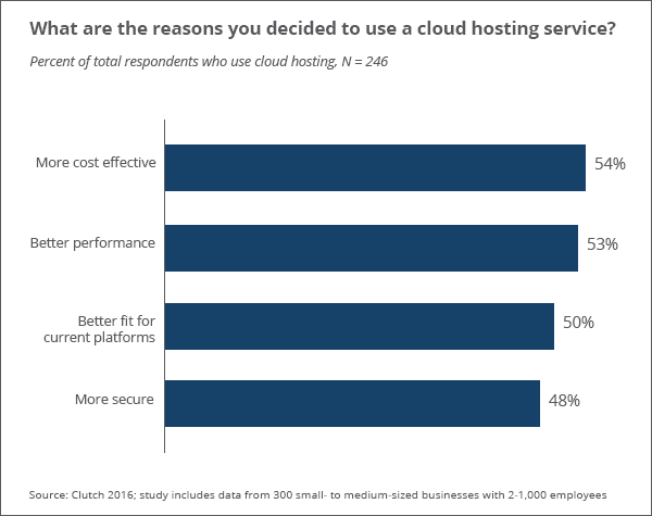 Reasons to use cloud hosting