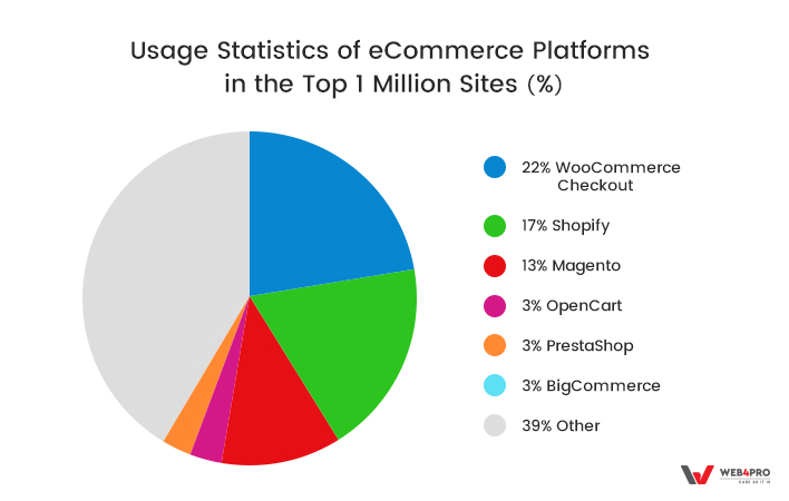 Usage statistics of e-commerce platforms in the top 1 million sites (%)