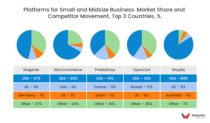 Platforms for small and midsize business. Market share and competitor movement, Top 3 Countries, %