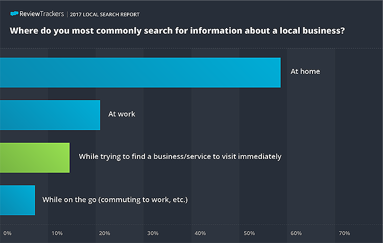 Where do you most commonly search for information about a local business? (bar graph)