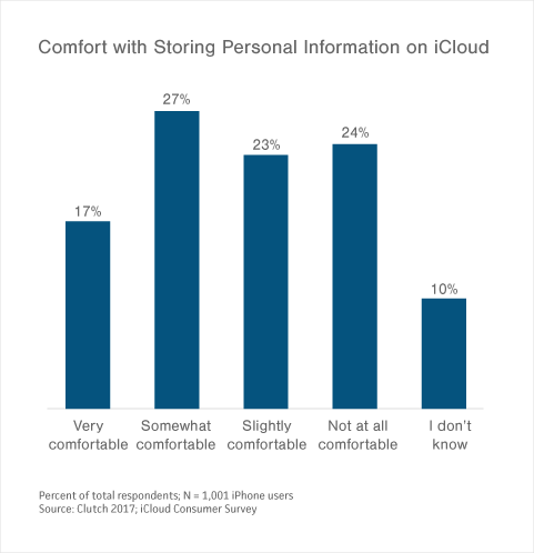 Graph of Comfort with Storing Personal Information on iCloud