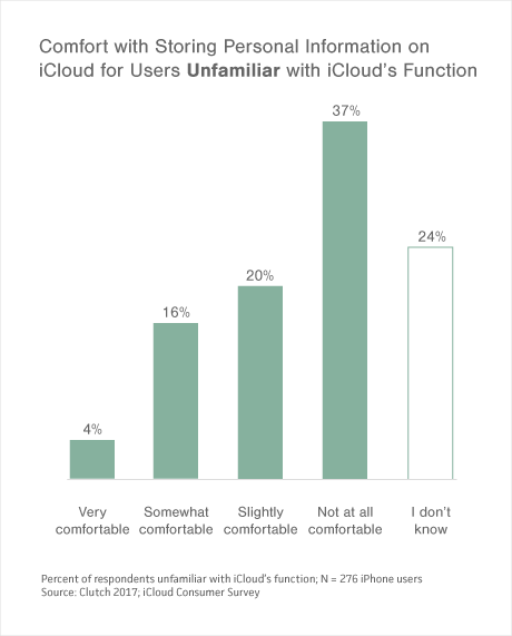 Graph of Comfort with Storing Personal Information on iCloud for Users Unfamiliar with iCloud's Function