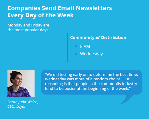 When Community.is distributes its newsletter - Clutch's 2016 Email Marketing Survey