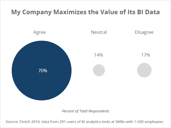Maximize value of BI data - Clutch's 2016 Business Intelligence Data Analytics Survey