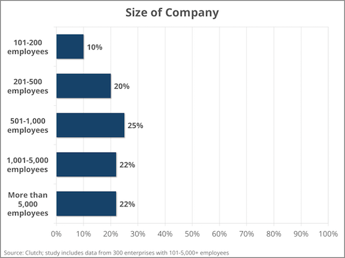 Company size - Clutch's Enterprise Cloud Computing Survey 2016
