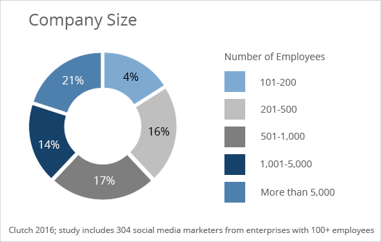Company Size - Clutch's 2016 Social Media Marketing Survey