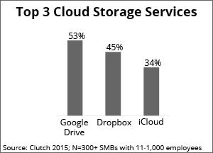 top 3 cloud storage services