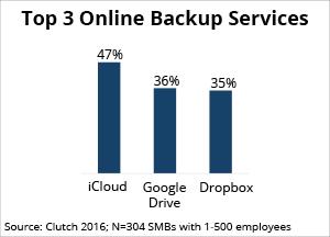 most popular online backup solutions