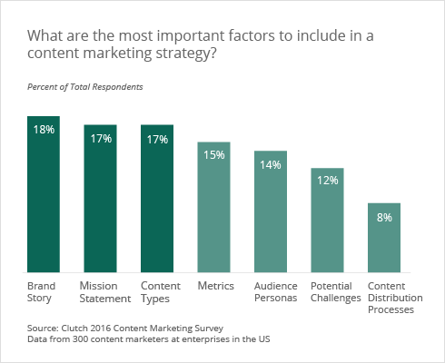 most important factors in include in a content marketing strategy