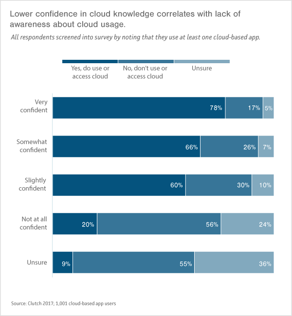 Graph - Lower confidence in cloud knowledge correlates with lack of awareness about cloud usage