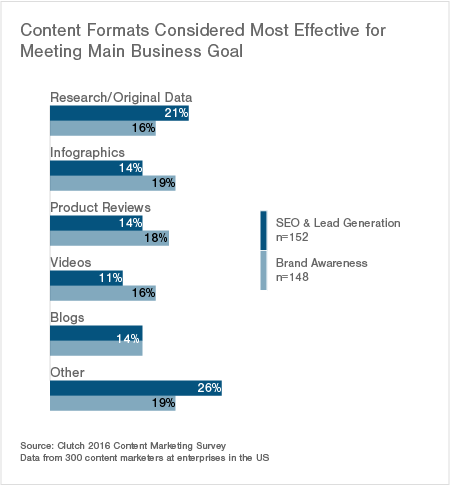 content formats that perform best based on main business goal