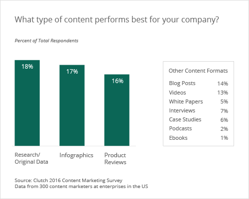 content formats that performs best in content marketing