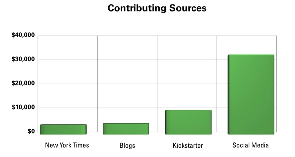 Campaign contributing sources