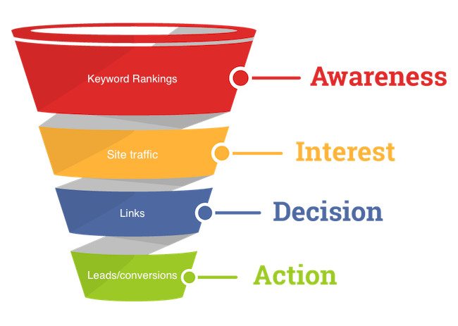 Conversion Funnel Determines SEO Metrics