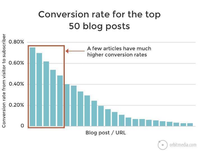 Conversion Rates for Top 50 Blog Posts_Orbit Media