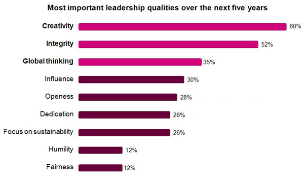 Most Important Leadership Qualities