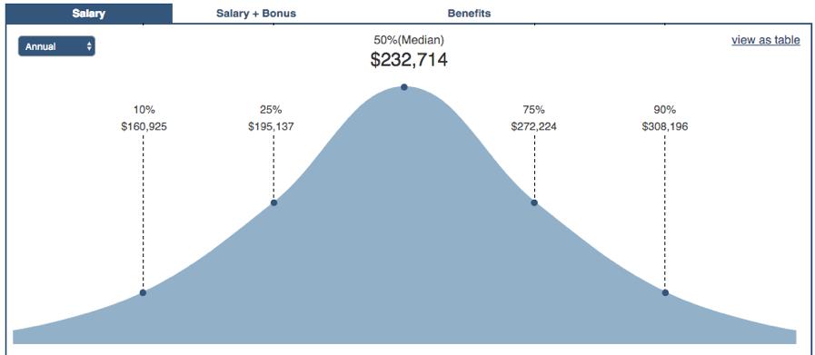 Graphique de salaire CTO