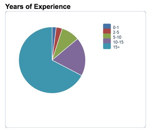 Années d'expérience CTO