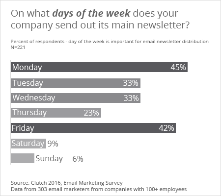 On what days of the week does your company send out its main newsletter? - Clutch's 2016 Email Marketing Survey