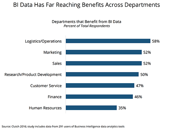 Importance of BI Data Across Multiple Departments
