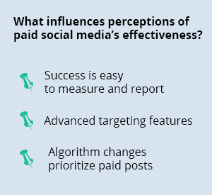 What influences perceptions of paid social media's effectiveness?