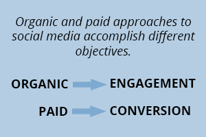 Organic and paid social media accomplish different goals