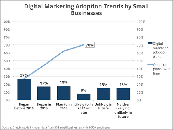 digital marketing adoption trends - Clutch Small Business Survey 2016