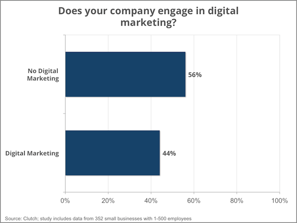 digital marketing engagement - Clutch Small Business Survey 2016