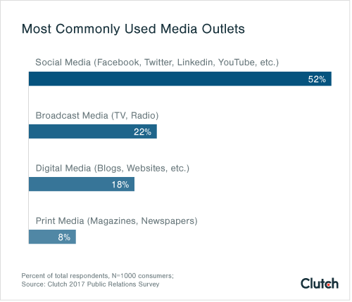 Most Commonly Used Media Outlets