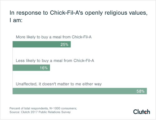 In response to Chick-Fil-A's openly religious values, I am: