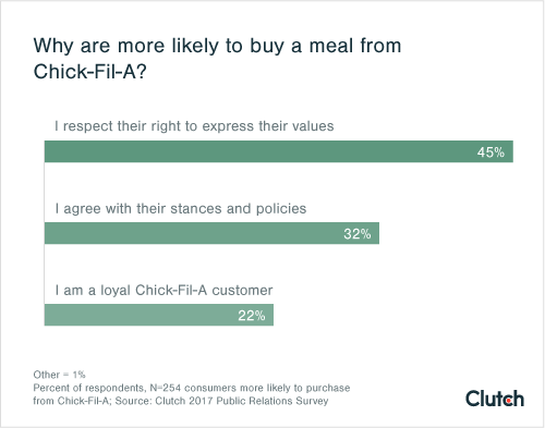 Why are you more likely to buy a meal from Chick-Fil-A?