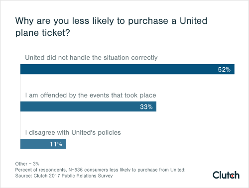 Why are you less likely to purchase a United plane ticket?