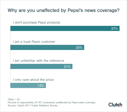 Why are you unaffected by Pepsi's news coverage?