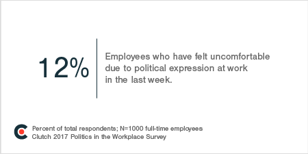 12% of Employees Have Felt Uncomfortable Due to Political Expression at Work in the Last Week