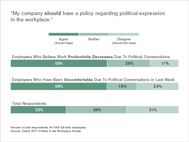 Employees Negatively Affected by Politics Are More Likely to Want a Policy