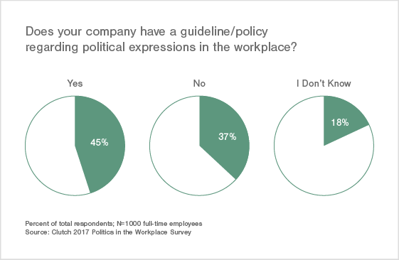 45% of Companies Have a Policy Regarding Political Expression