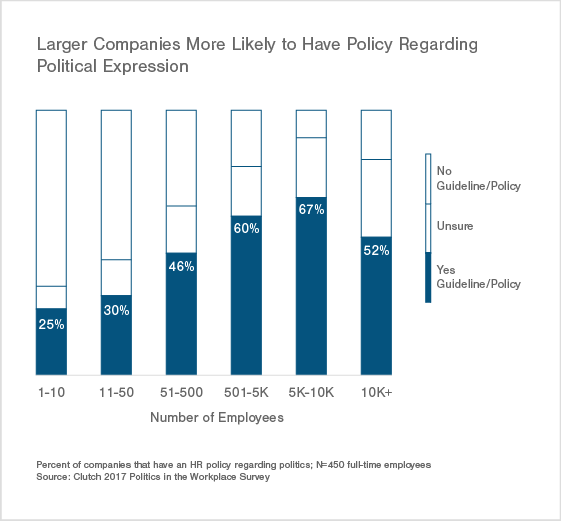 Larger Companies Are More LIkely to Have a Policy