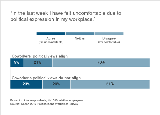 Employees Whose Views Align Are Less Likely to Be Uncomfortable