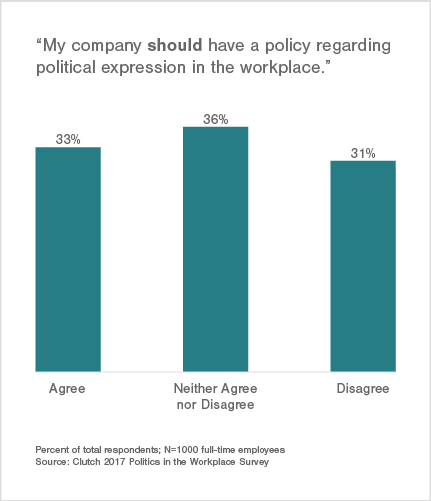 33% of Employees Believe Their Company Should Have a Policy