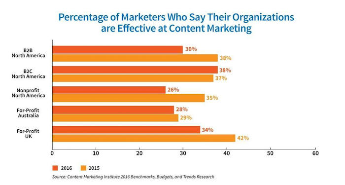 Percentage of Marketers Who Say Organization are Effective Content Marketers