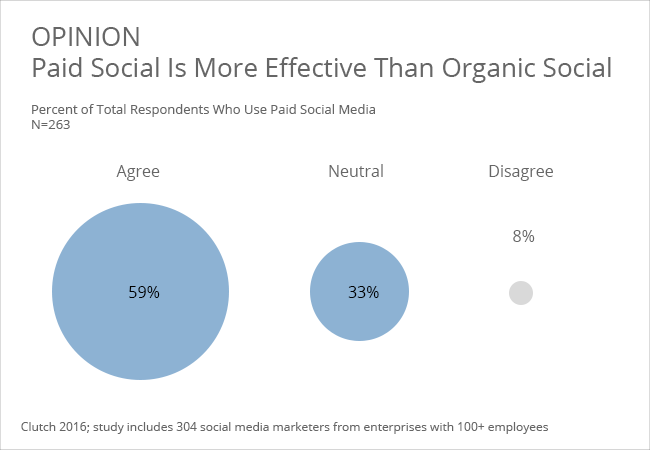Effectiveness paid versus organic social media - Clutch's 2016 Social Media Marketing Survey