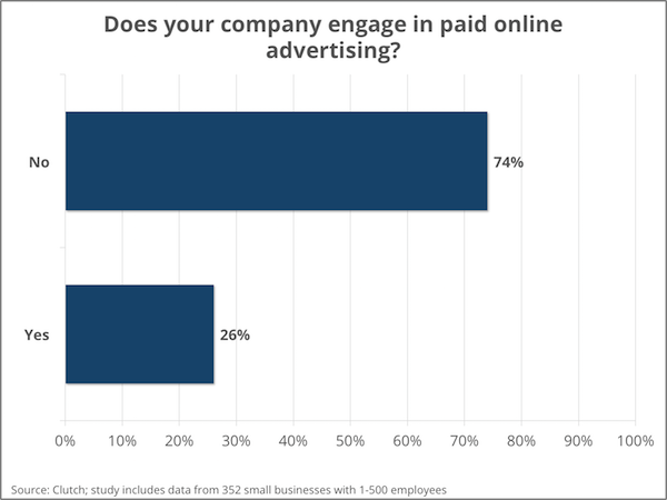 Small business engagement in online advertising - Clutch's Small Business Survey 2016