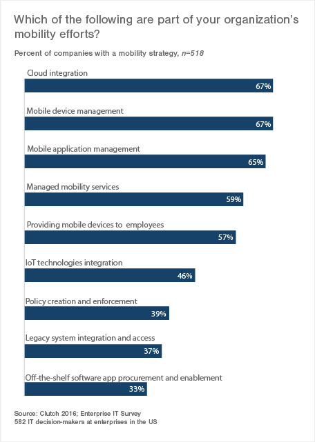 Which are part of your organization's mobility efforts?