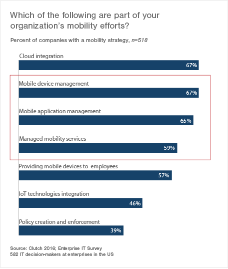 Managed services make up three of the four most common mobility efforts