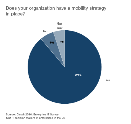 Does your organization have a mobility strategy?