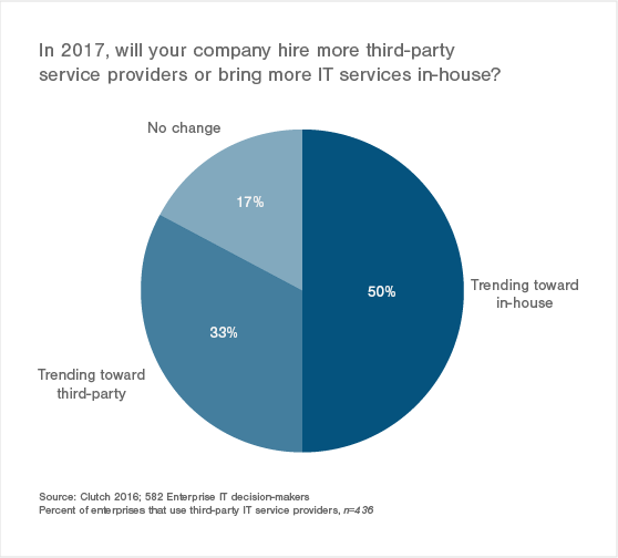 Enterprises trending toward in-house for IT services in 2017