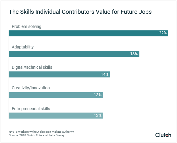 Skills individual contributors value for future jobs include problem solving, adaptability, and digital/technical skills.