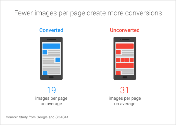 Having fewer images on a web page can increase the conversion rate