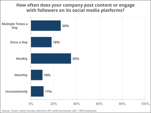 frequency of social media engagement - Clutch Small Business Survey 2016